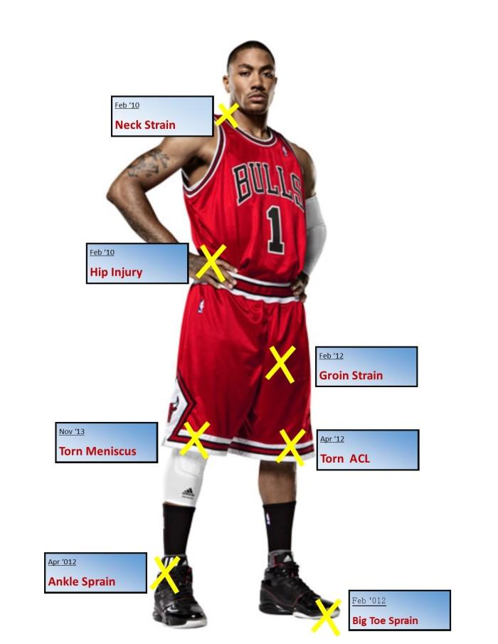 Injury History of Derrick Rose
